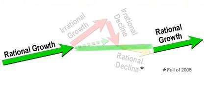 growthcycle-a.jpg
