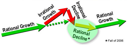 growthcycle.jpg